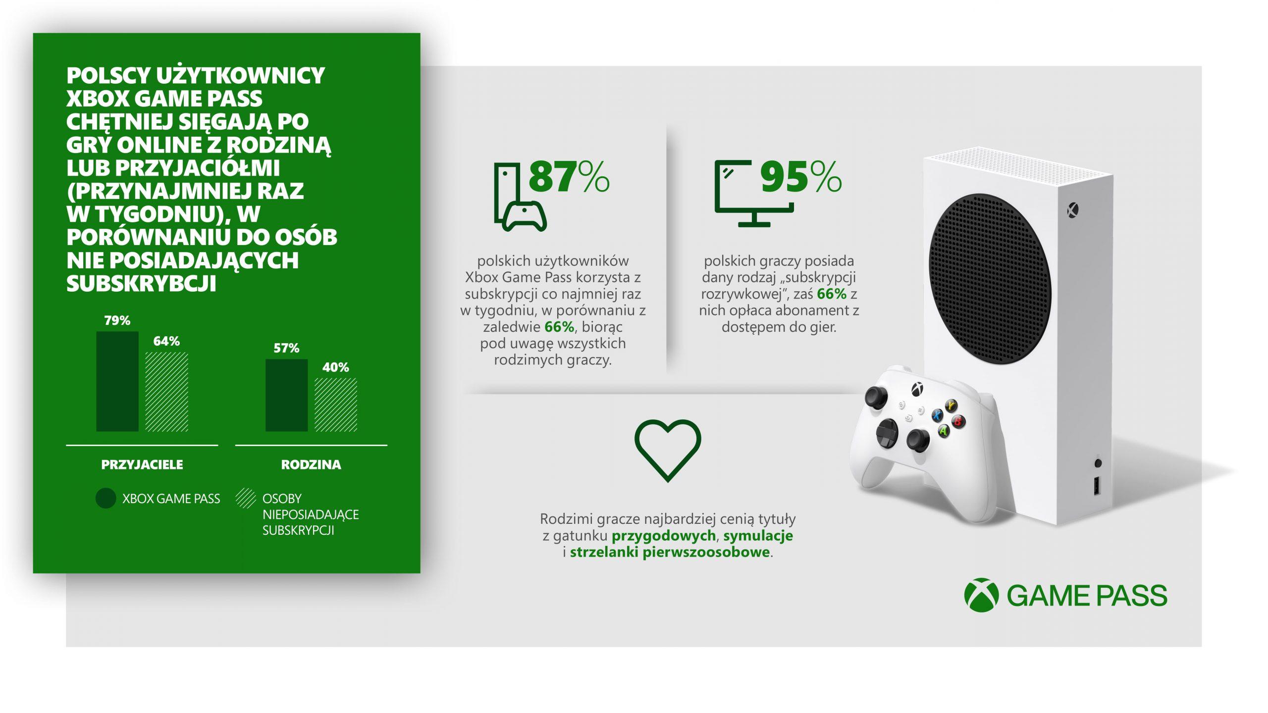 Xbox Game Pass wyniki badania graczy z Polski