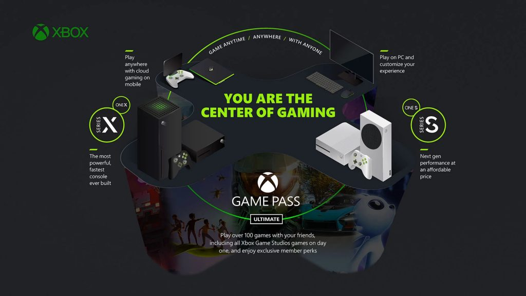 Xbox center of gaming